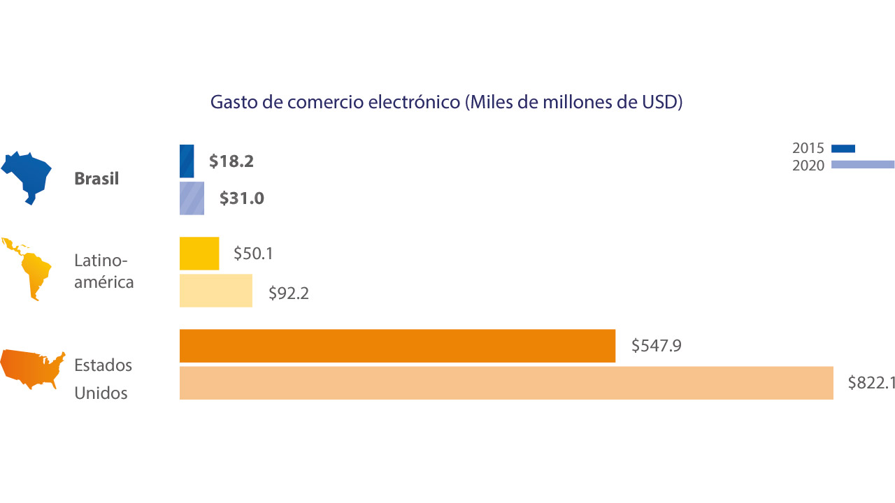 brazil-ecommerce-spend-1-1280x720