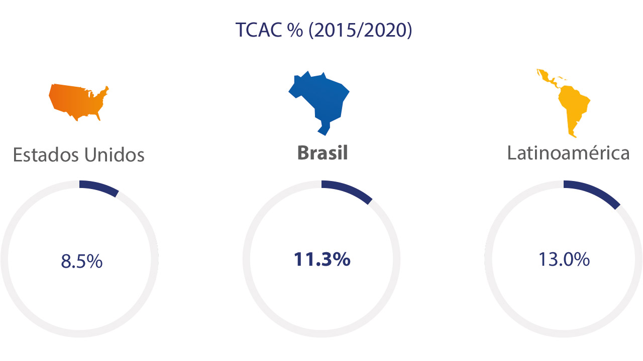 brazil-ecommerce-spend-2-1280x720